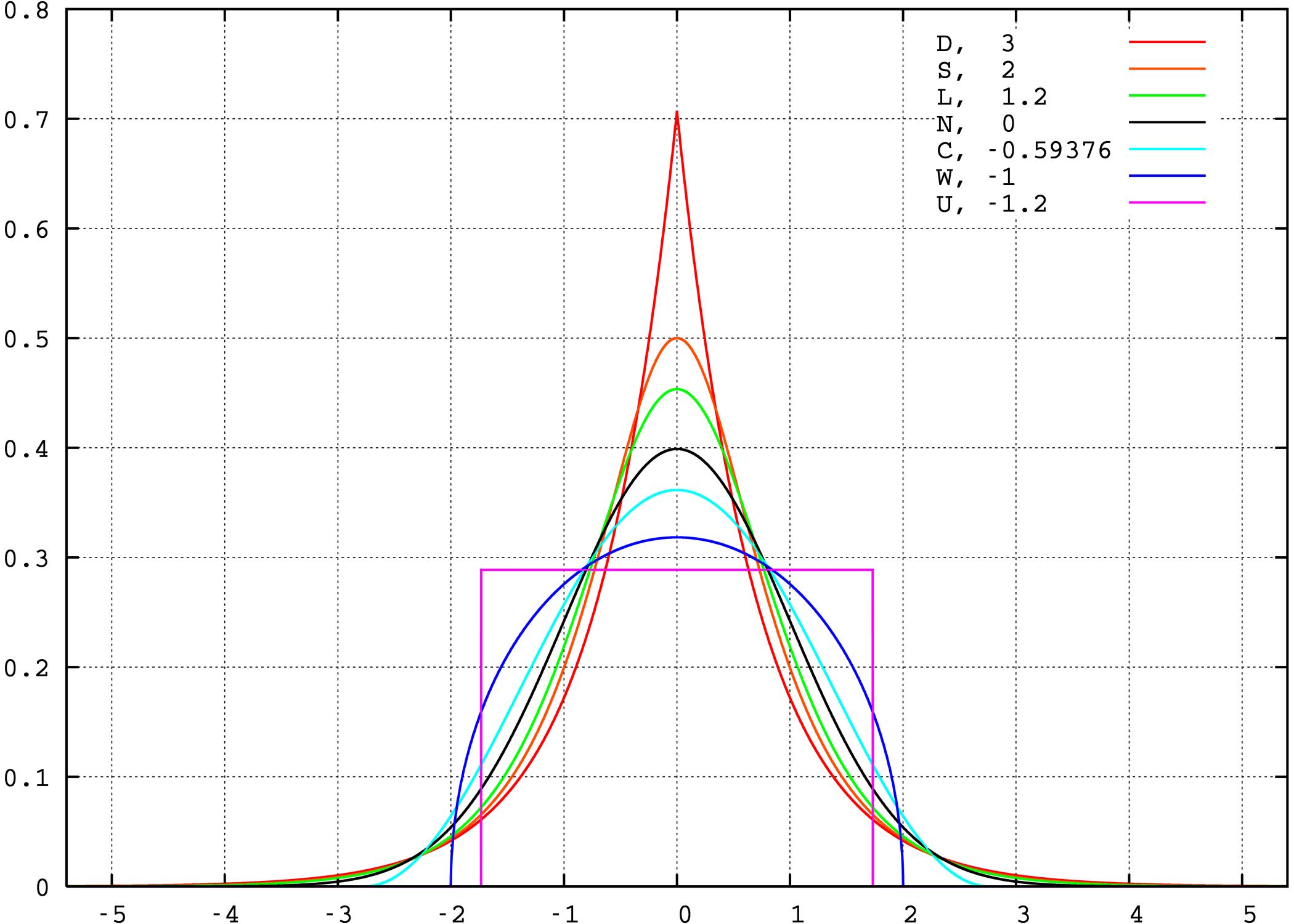 Kurtosis of well-known distributionsNo Kurtosis