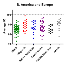 US Europe Minorities IQ shuttergraph