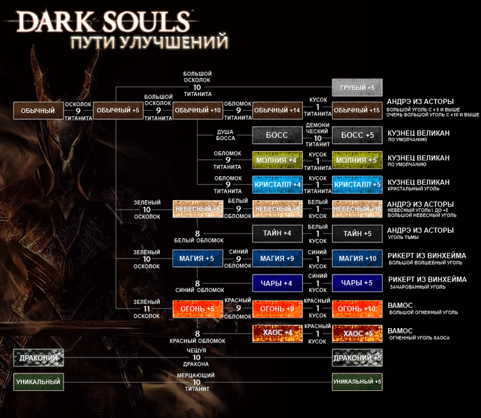 то в Dark Souls 2 все