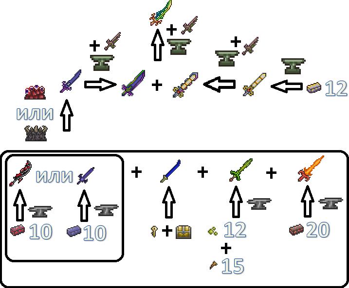 Как сделать оружие в терарии - Temperie.Ru